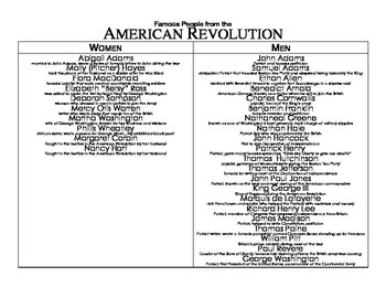 American Revolution Famous People