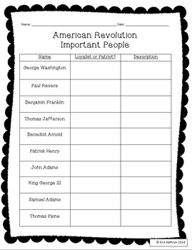 American Revolution - Important People PowerPoint, Posters, & Notes Mini Bundle
