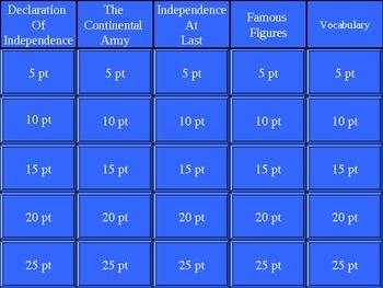American Revolution Jeopardy Powerpoint