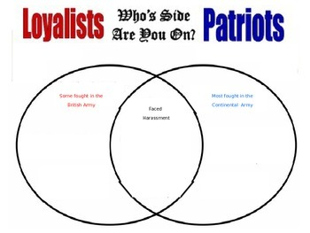 American Revolution Loyalists vs. Patriots  PPT