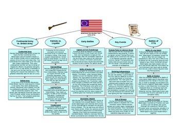 American Revolution Part 1