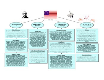 American Revolution Part 2