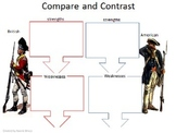 American Revolution- Strengths and Weaknesses