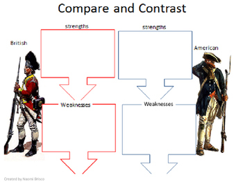 American Revolution Strengths and Weaknesses