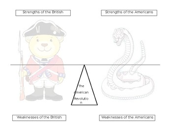 American Revolution: Strengths and Weaknesses