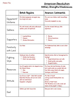 American Revolution - Strengths and Weaknesses