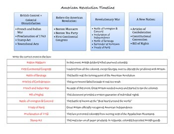 American Revolution & The New Nation Timeline