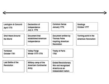 American Revolution Timeline  Data Sort