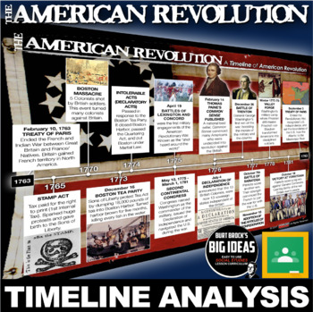 American Revolution Timeline Lesson (Revolutionary War)