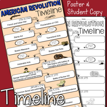 American Revolution Timeline, PowerPoint & Doodle Notes