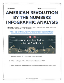 American Revolution by the Numbers - Infographic Analysis