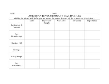 American Revolutionary War Battles Chart