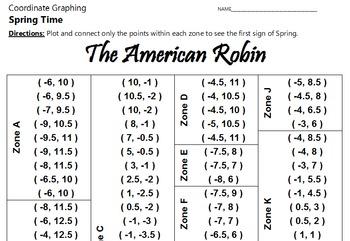 The American Robin - A Coordinate Graphing Activity
