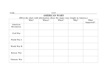American War Chart