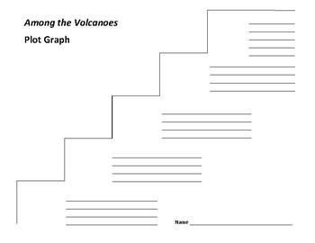 Among the Volcanoes Plot Graph - Omar S. Castaneda