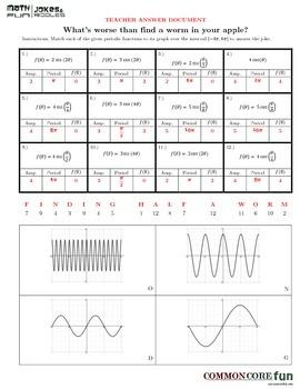 Amplitude, Period in Periodic FUNctions v2