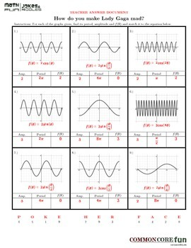 Amplitude, Period in Periodic FUNctions v1