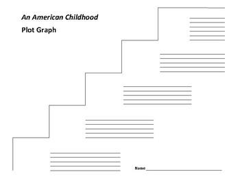 An American Childhood Plot Graph - Annie Dillard