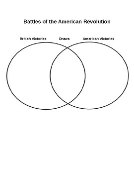 An Interactive Guide of the The American Revolution