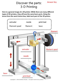 An Introduction to 3D Printing!
