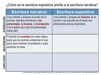 An Introduction to/ Review of Expository Writing (PowerPoint) - Spanish