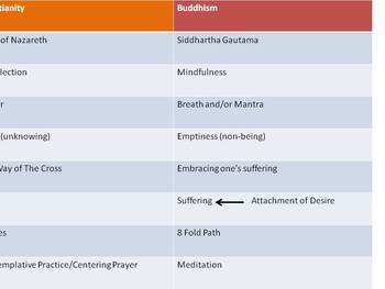 Analogues Between Christianity And Buddhism: Quick Glance
