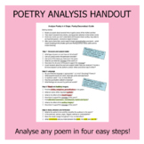 Poetry Analysis Guide in 4 Steps