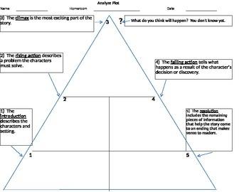 Analyze Plot Triangle