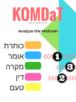 Analyze a Mishnah (KOMDaT)
