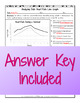 Analyzing Data: Heart Rate Line Graph Worksheet for Homeostasis or Body Systems