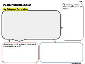 Analyzing Dialogue Differentiated  Organizers Grades 4-12