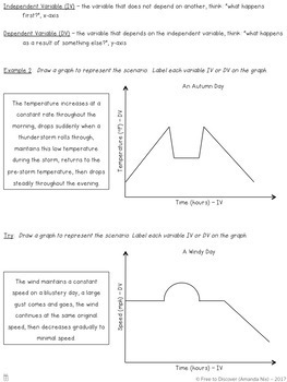 Analyzing Graphs Notes and Practice (Differentiated)