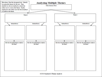 CCSS 11-12 Standard 2 Analyzing Multiple Themes of the Same Text