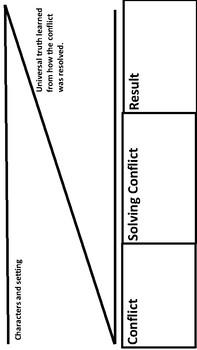 Analyzing Theme using Characterization and Plot