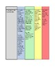 Analyzing and Interpreting Data Assessment Rubric