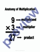 Anatomy of Basic Math Facts Posters: Add, Subtract, Multiply, & Divide