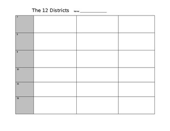 Anatomy of Panem - Hunger Games Districts Organization Chart