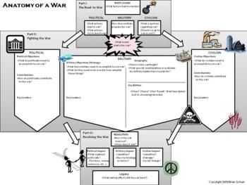 Anatomy of War Organizer