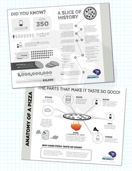 Anatomy of a Pizza Interdisciplinary Infographic and Worksheet