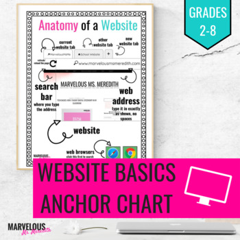 Anatomy of a Website Anchor Chart
