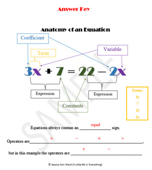 Anatomy of an Equation