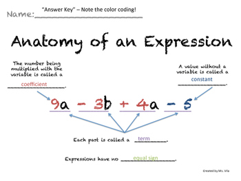 Anatomy of an Expression - Expression Vocabulary Sheet