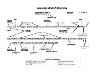 Anatomy of an MLA Citation
