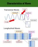 Anchor Chart - Characteristics of Waves