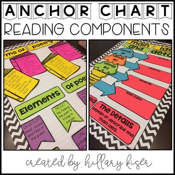 Anchor Charts Components (Reading Bundle)