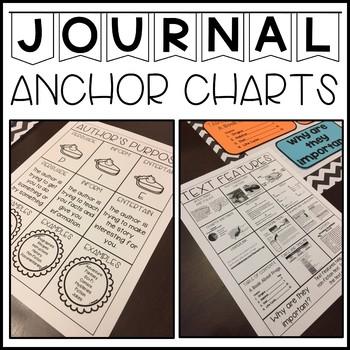 Anchor Charts Components (Reading Bundle)
