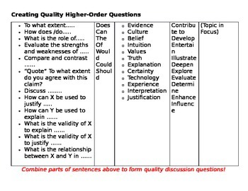 Anchor Chart: Creating Qulity Higher-Order Questions