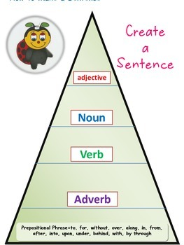 Anchor Chart ~ How to Create a Perfect Sentence