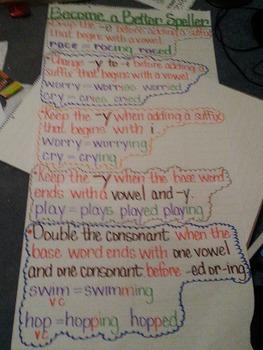 Anchor Chart - Language Arts - Become a Better Speller