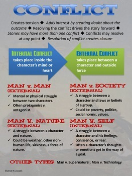 Anchor Chart: Literary Conflict